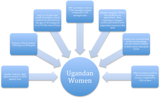 Source EthnicSupplies image Uganda