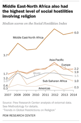 middle-east-north-africa-social-hostilities-pew