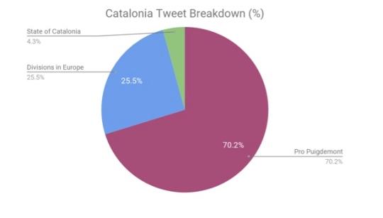 Catalonia Tweets